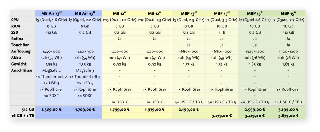 Preisübersicht aktueller MacBook (Air/Pro) Modelle Ende 2016